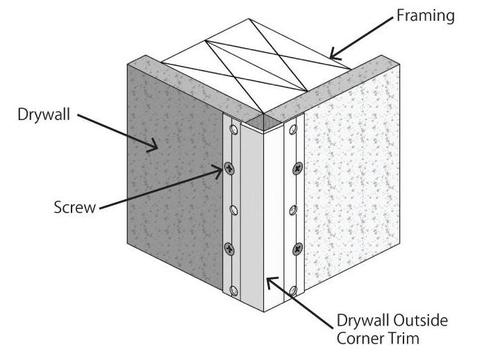 Hanging Drywall - Outside corners - Home Improvement Forum